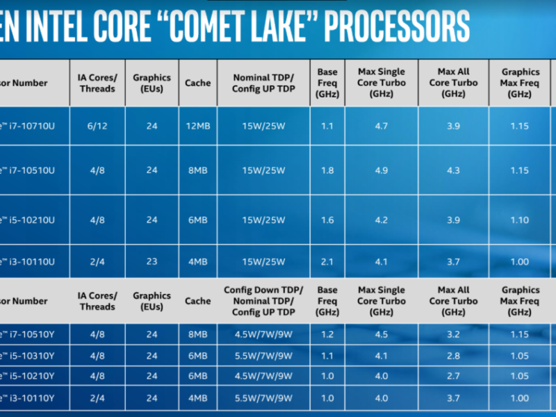 10th Generation Processors For Mobile Use