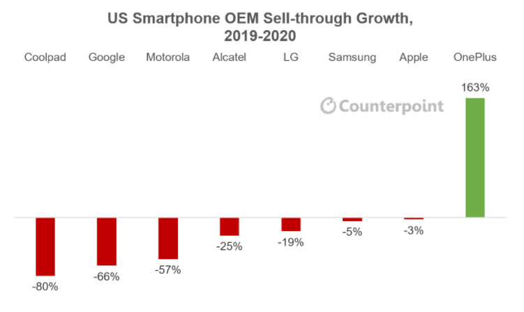 Counterpoint OnePlus growth US market 2020