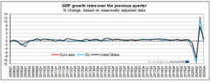 Eurozone GDP up to Q4 2020