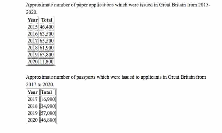 Applications for Irish passports both paper (above) and online applications (below)