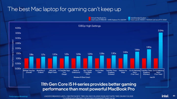 A slide from Intel attacking Apple's MacBook Pro gaming performance